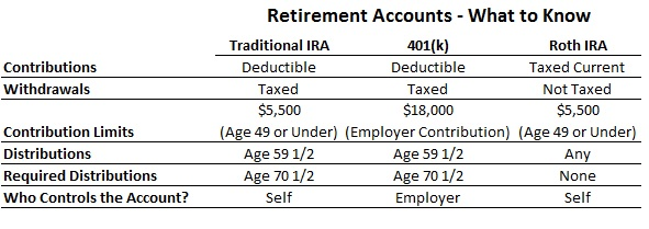 401k vs self directed ira