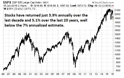 4% rules of retirement spending stock returns