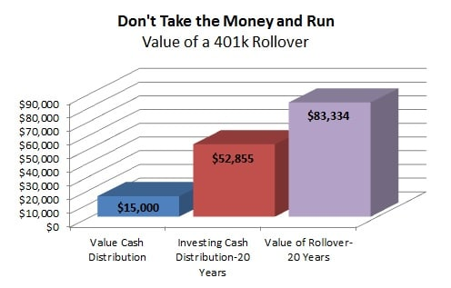 Value of a 401k Rollover