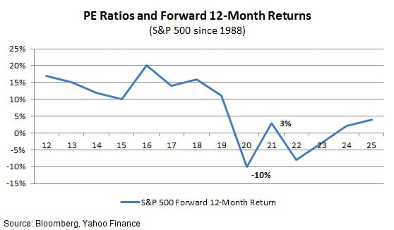 PE Ratios and Stock Returns