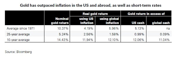 Return on Gold and Inflation