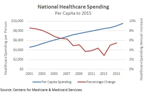 healthcare spending increase