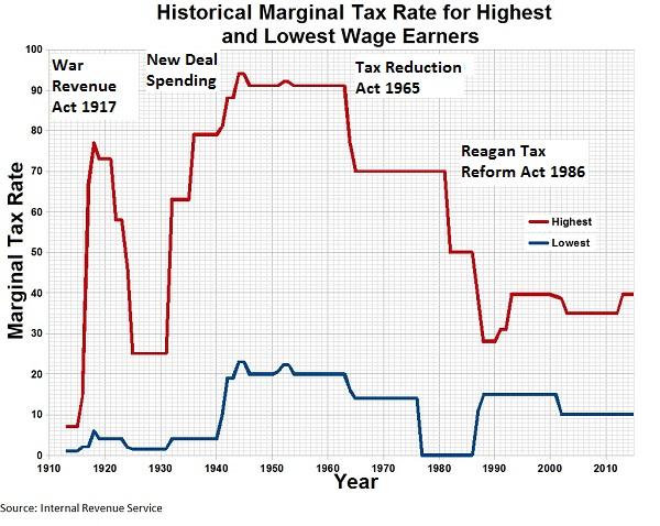 high net worth tax rates