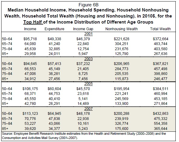 retirement spending income gap