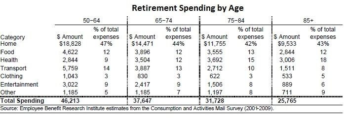 retirement spending mistakes