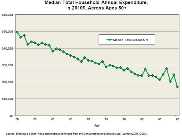 retirement spending survey by age