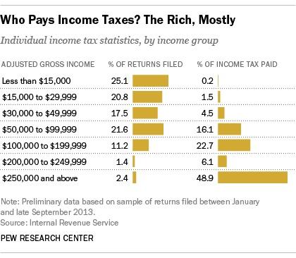 taxes high net worth rates