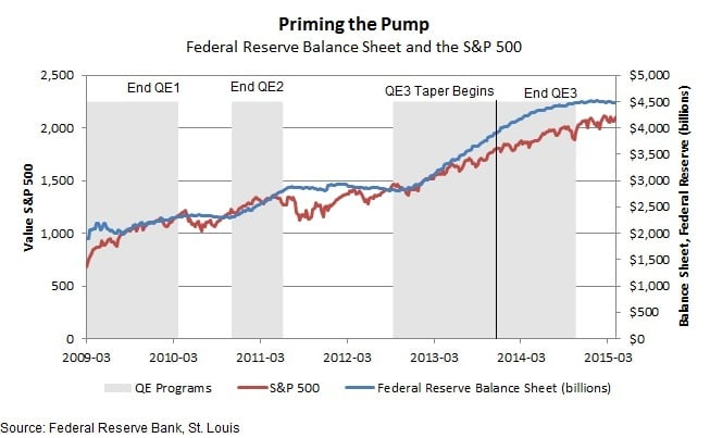 Fed Money Printing and Stocks