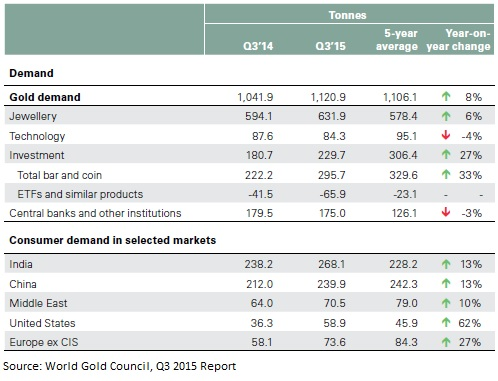 gold demand q3 2015