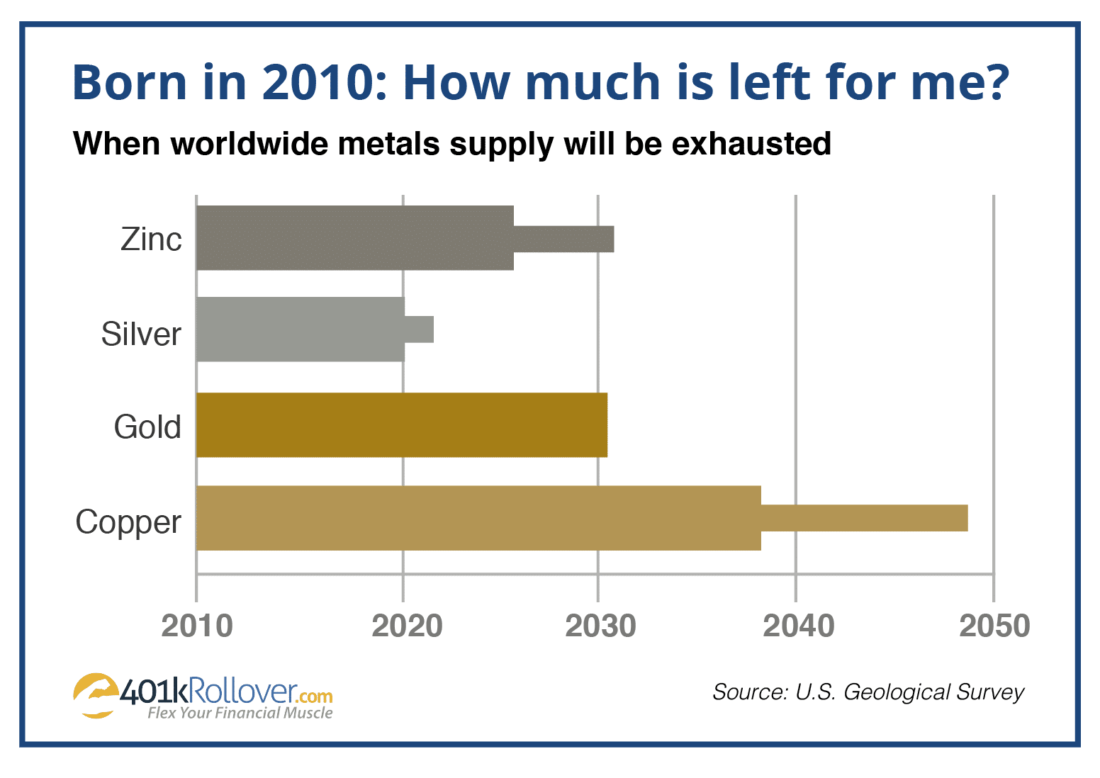 Metals Supply Graph