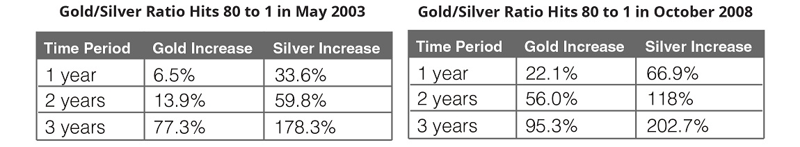 gold to silver ratio chart